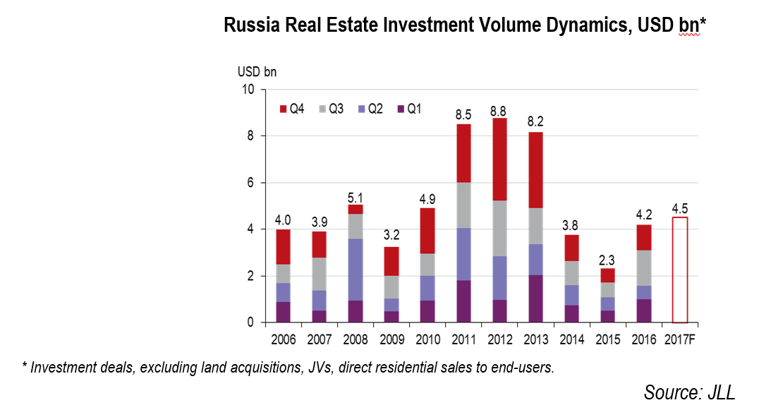 Russia Real Estate Investment Volume Reaches USD4 2bn in